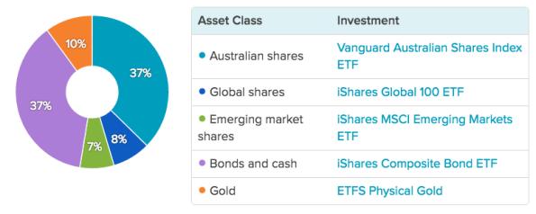 stockspot-portfolio